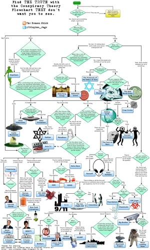 Flow chart the visual everything the ultimate conspiracy theory flowchart nvjuhfo Choice Image