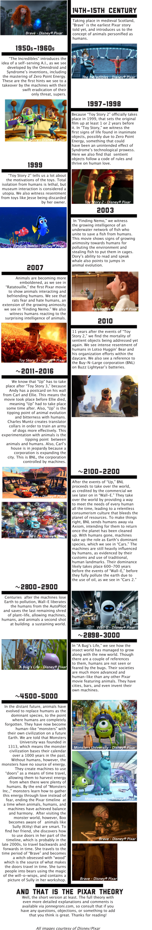pixar-theory