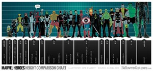 marvel_heroes_height_comparison_chart