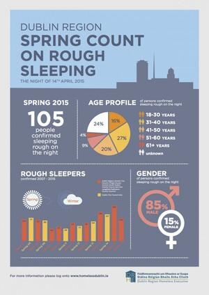 Infograph on Rough Sleeping April 2015