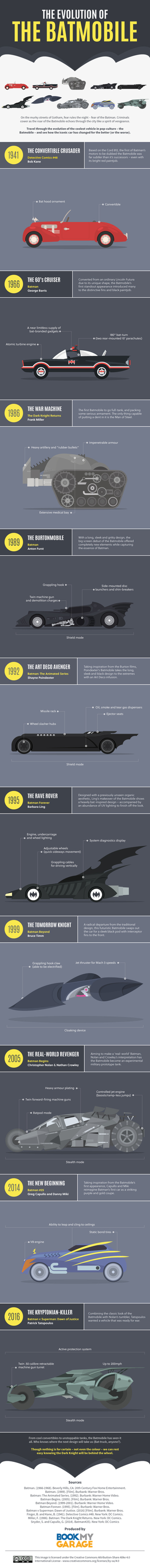 the-evolution-of-the-batmobile