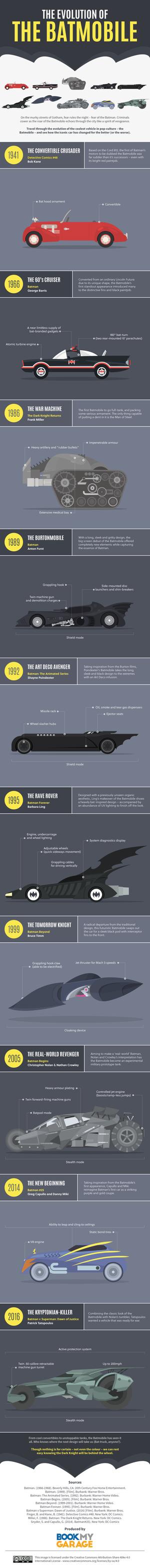 the-evolution-of-the-batmobile
