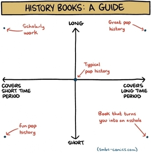 small_history_books_guide