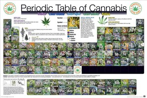 cannabis-periodictable-hemptre-ie_