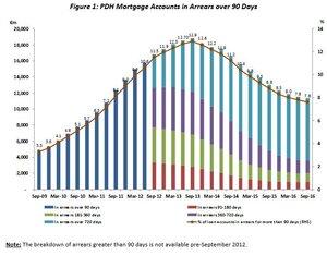 Repayment Difficulties | Finance Ireland