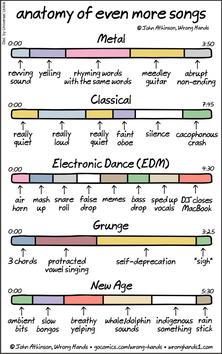 anatomy-of-even-more-songs