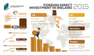 what is foreign direct investment fdi Foreign direct investment, or fdi, is when businesses from one country invest in  firms in another one for most countries, its pros outweigh its.