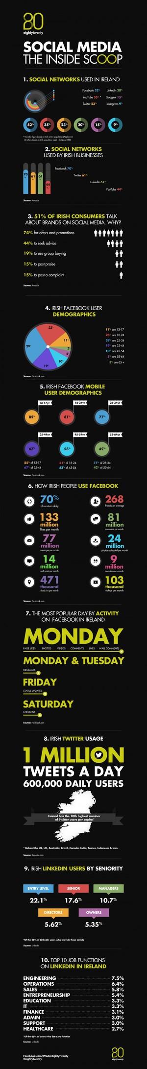 social_media_ireland_infographic_v2