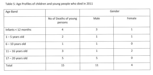 childdeaths2011ages