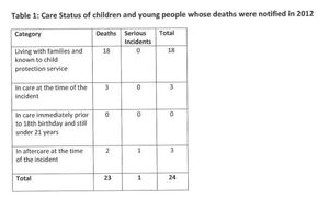 childdeaths2012