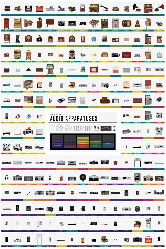 small_evolution of music players