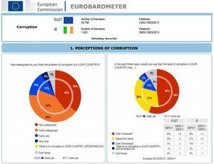 Eurobarometercorruoption