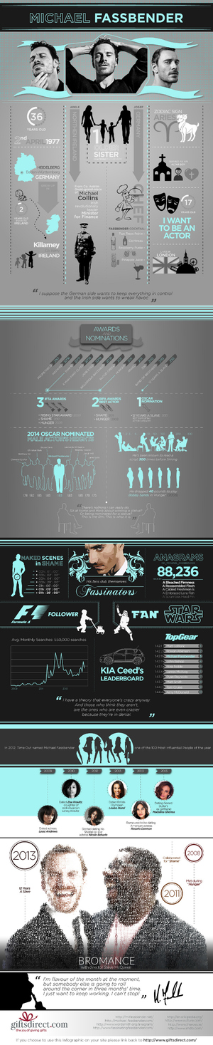 Michael-Fassbender-Infographic