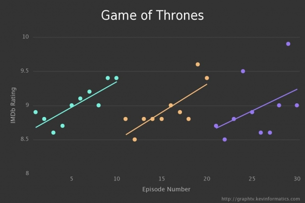 small_2.ratings-game_of_thrones-