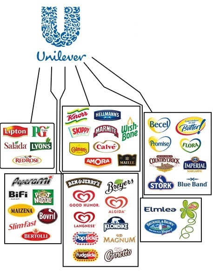 Food-Corporations-004