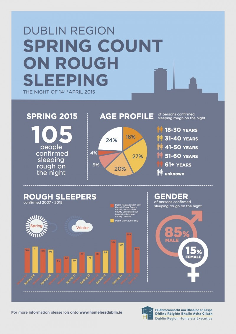 Infograph on Rough Sleeping April 2015