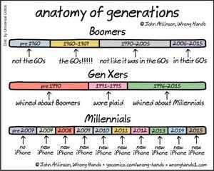 anatomy-of-generations1