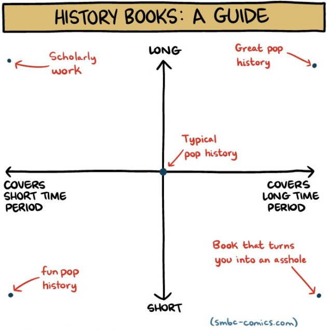 small_history_books_guide